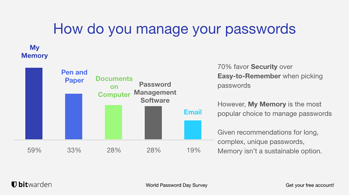 bitwarden world password day survey chart showing 59% of people chose memory as their method for managing passwords
